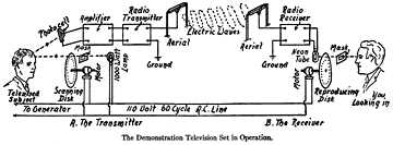 diagram of first televison transmission in the united states